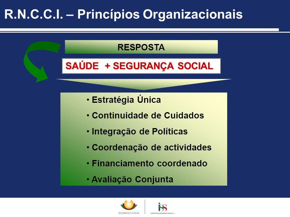R.N.C.C.I. – Princípios Organizacionais SAÚDE + SEGURANÇA SOCIAL RESPOSTA Estratégia Única Continuidade de Cuidados Integração de Políticas Coordenaçã