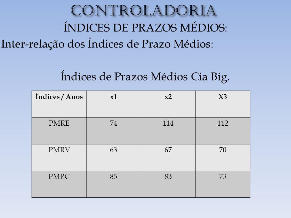 CONTROLADORIA ÍNDICES DE PRAZOS MÉDIOS: Inter-relação dos Índices de Prazo Médios: Índices de Prazos Médios Cia Big.