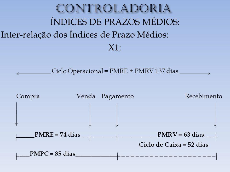 CONTROLADORIA ÍNDICES DE PRAZOS MÉDIOS: Inter-relação dos Índices de Prazo Médios: X1: Ciclo Operacional = PMRE + PMRV 137 dias Compra Venda Pagamento Recebimento ____ PMRE = 74 dias________________________PMRV = 63 dias____ Ciclo de Caixa = 52 dias ____PMPC = 85 dias______________ _ _ _ _ _ _ _ _ _ _ _ _ _ _ _ _ _ _ _ _