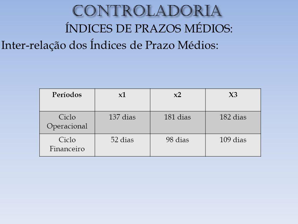 CONTROLADORIA ÍNDICES DE PRAZOS MÉDIOS: Inter-relação dos Índices de Prazo Médios: Períodosx1x2X3 Ciclo Operacional 137 dias181 dias182 dias Ciclo Financeiro 52 dias98 dias109 dias