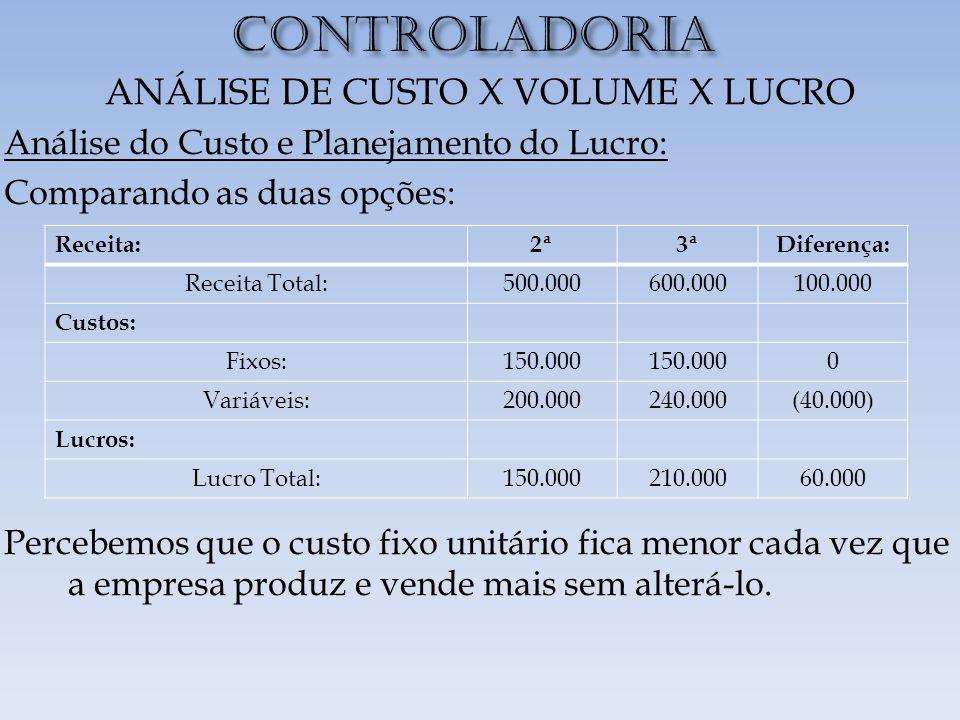 CONTROLADORIA ANÁLISE DE CUSTO X VOLUME X LUCRO Análise do Custo e Planejamento do Lucro: Comparando as duas opções: Percebemos que o custo fixo unitário fica menor cada vez que a empresa produz e vende mais sem alterá-lo.