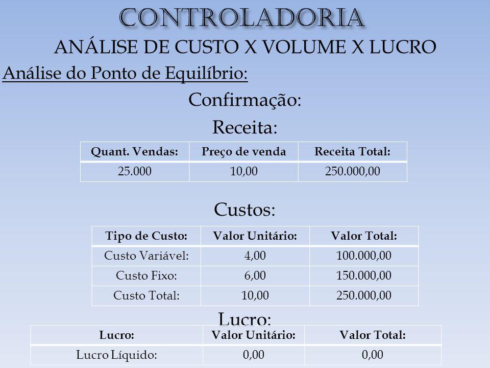 CONTROLADORIA ANÁLISE DE CUSTO X VOLUME X LUCRO Análise do Ponto de Equilíbrio: Confirmação: Receita: Custos: Lucro: Quant.
