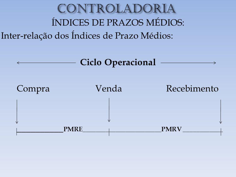 CONTROLADORIA ÍNDICES DE PRAZOS MÉDIOS: Inter-relação dos Índices de Prazo Médios: Ciclo Operacional CompraVendaRecebimento __________ PMRE________________________PMRV ____________