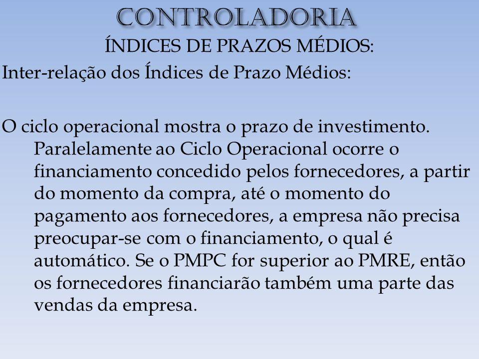 CONTROLADORIA ÍNDICES DE PRAZOS MÉDIOS: Inter-relação dos Índices de Prazo Médios: O ciclo operacional mostra o prazo de investimento.