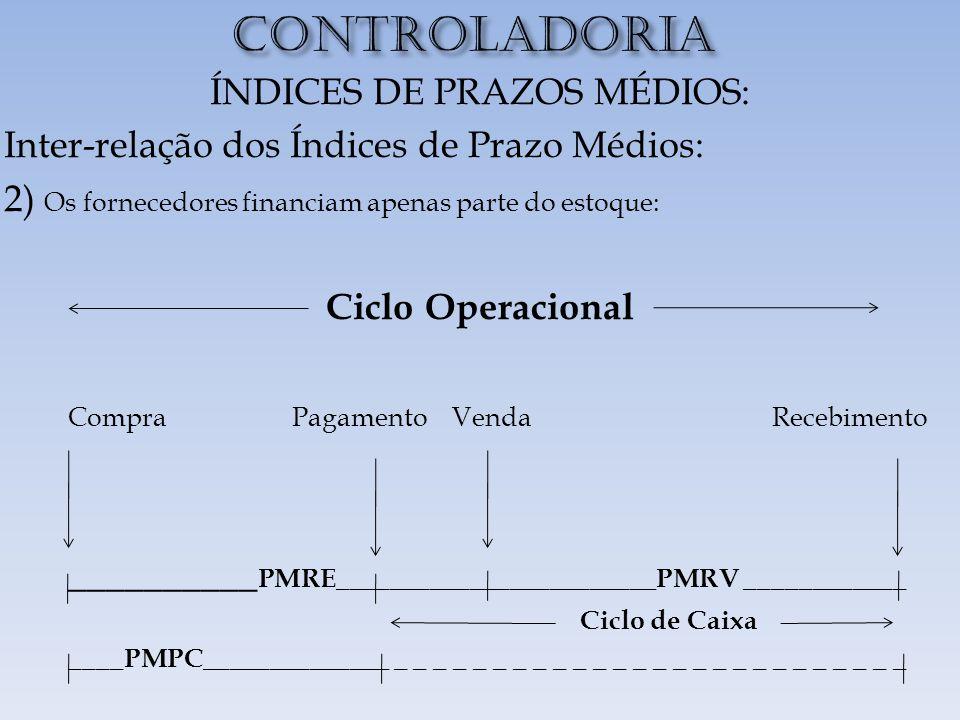 CONTROLADORIA ÍNDICES DE PRAZOS MÉDIOS: Inter-relação dos Índices de Prazo Médios: 2) Os fornecedores financiam apenas parte do estoque: Ciclo Operacional CompraPagamento Venda Recebimento __________ PMRE________________________PMRV ____________ Ciclo de Caixa ____PMPC______________ _ _ _ _ _ _ _ _ _ _ _ _ _ _ _ _ _ _ _ _ _ _ _ _ _ _