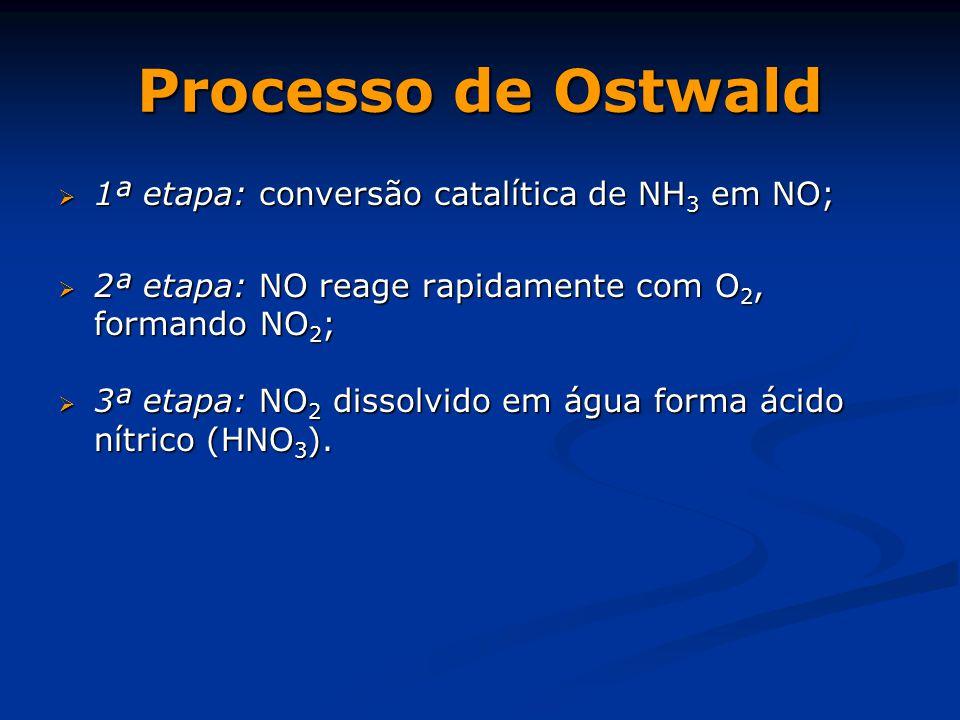 Processo de Ostwald  1ª etapa: conversão catalítica de NH 3 em NO;  2ª etapa: NO reage rapidamente com O 2, formando NO 2 ;  3ª etapa: NO 2 dissolvido em água forma ácido nítrico (HNO 3 ).