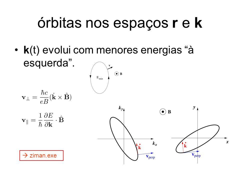 órbitas nos espaços r e k k(t) evolui com menores energias à esquerda .  ziman.exe