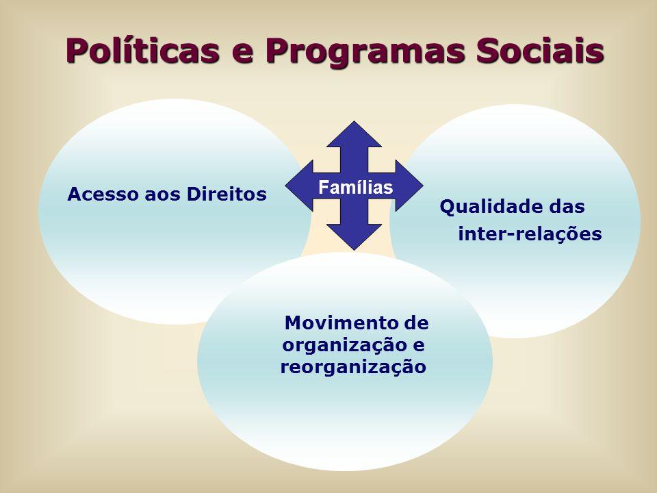 Famílias Políticas e Programas Sociais Políticas e Programas Sociais Acesso aos Direitos Qualidade das inter-relações Movimento de organização e reorg
