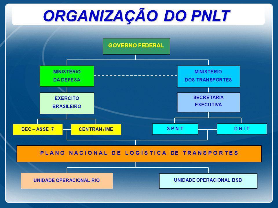 ORGANIZAÇÃO DO PNLT GOVERNO FEDERAL MINISTÉRIO DOS TRANSPORTES MINISTÉRIO DA DEFESA EXÉRCITO BRASILEIRO SECRETARIA EXECUTIVA DEC – ASSE 7CENTRAN / IME