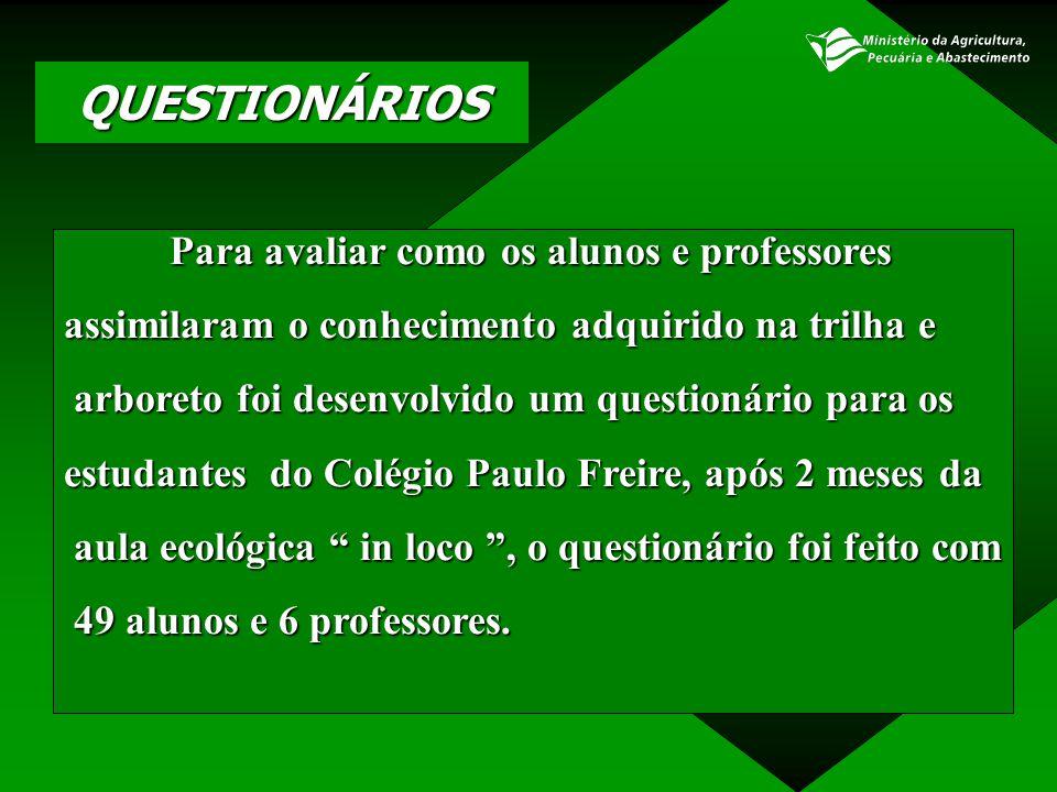 QUESTIONÁRIOS Para avaliar como os alunos e professores assimilaram o conhecimento adquirido na trilha e arboreto foi desenvolvido um questionário par