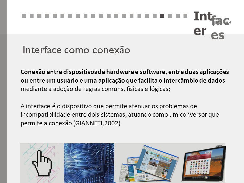 Int er fac es gráficas Interface como conexão Conexão entre dispositivos de hardware e software, entre duas aplicações ou entre um usuário e uma aplic