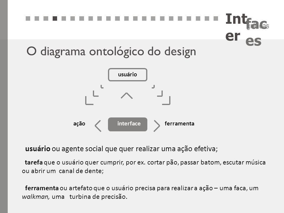 Int er fac es gráficas O diagrama ontológico do design usuário interfaceaçãoferramenta usuário ou agente social que quer realizar uma ação efetiva; ta