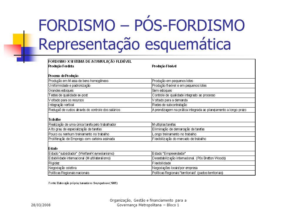 28/03/2008 Organização, Gestão e financiamento para a Governança Metropolitana – Bloco 1 FORDISMO – PÓS-FORDISMO Representação esquemática