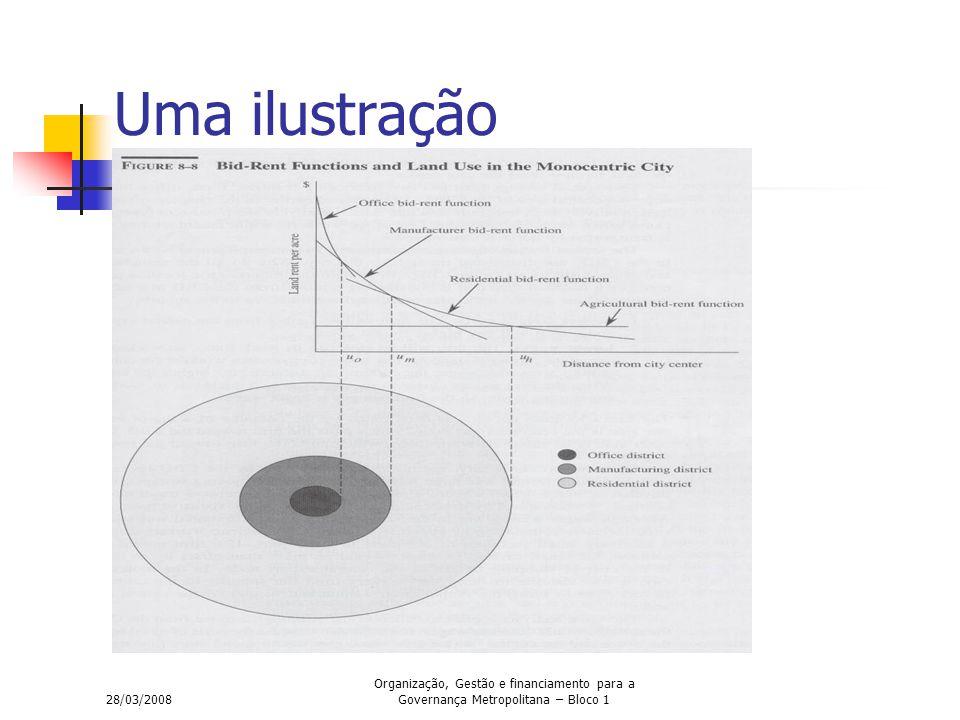 28/03/2008 Organização, Gestão e financiamento para a Governança Metropolitana – Bloco 1 Uma ilustração