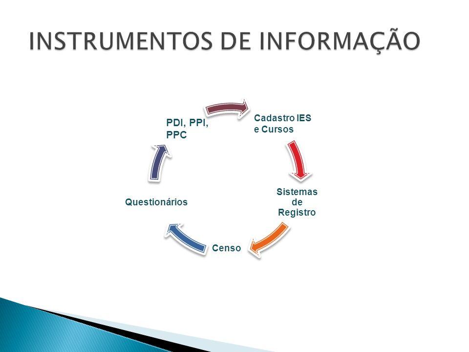 Sistemas de Registro Censo Questionários PDI, PPI, PPC Cadastro IES e Cursos
