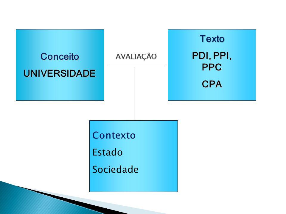 Contexto Estado Sociedade ConceitoUNIVERSIDADE Texto PDI, PPI, PPC CPA AVALIAÇÃO AVALIAÇÃO