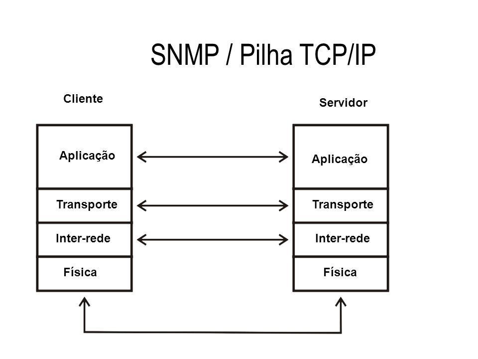 SNMP / Pilha TCP/IP Aplicação Transporte Inter-rede Física Inter-rede Física Cliente Servidor