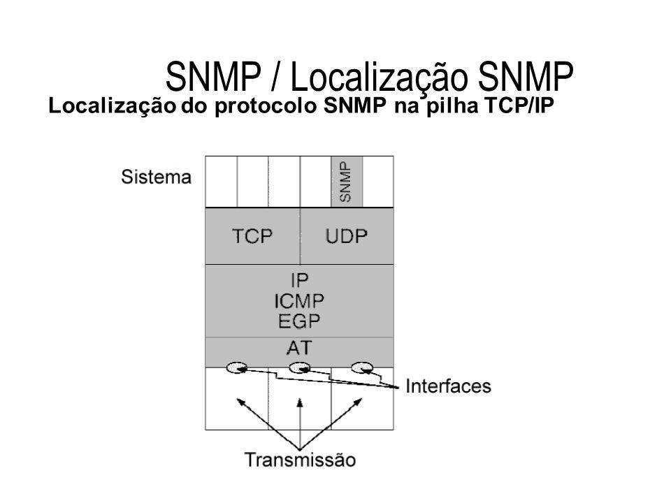 SNMP / Localização SNMP Localização do protocolo SNMP na pilha TCP/IP