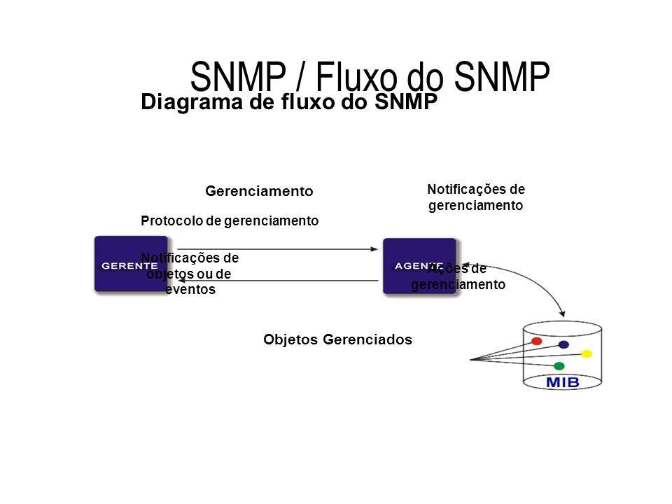SNMP / Fluxo do SNMP Gerenciamento Protocolo de gerenciamento Notificações de objetos ou de eventos Notificações de gerenciamento Ações de gerenciamen