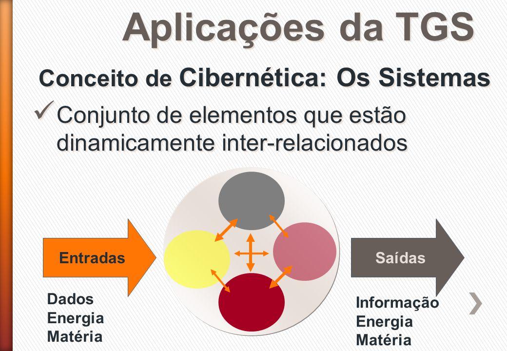 Aplicações da TGS Conceito de Cibernética: Os Sistemas Conjunto de elementos que estão dinamicamente inter-relacionados EntradasSaídas Dados Energia M