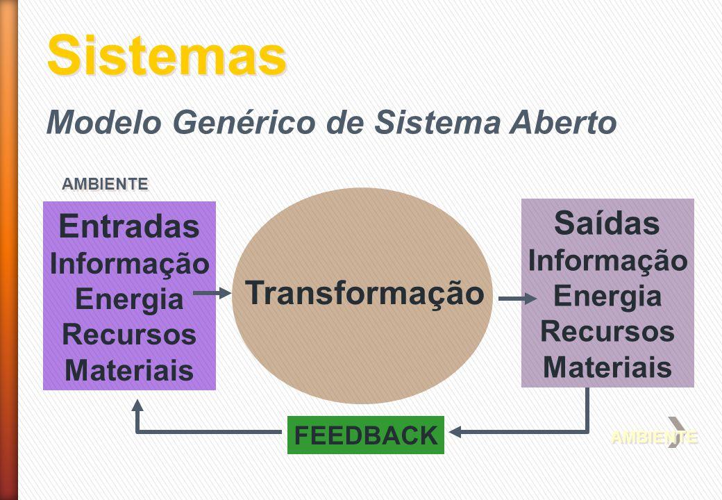 Sistemas AMBIENTE Entradas Informação Energia Recursos Materiais Saídas Informação Energia Recursos Materiais Transformação AMBIENTE FEEDBACK Modelo G