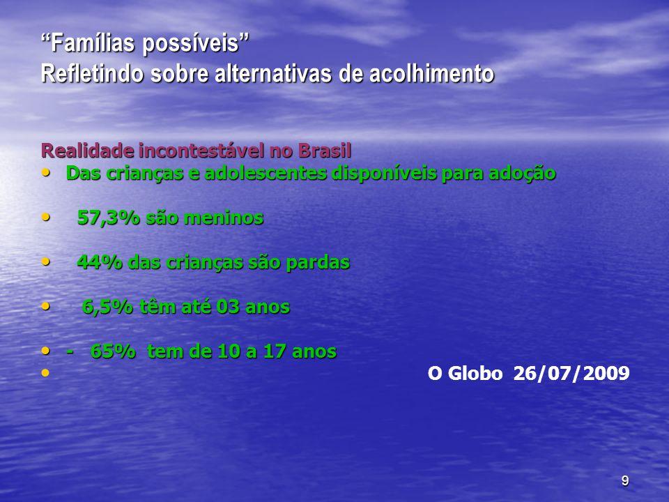 9 Famílias possíveis Refletindo sobre alternativas de acolhimento Realidade incontestável no Brasil Das crianças e adolescentes disponíveis para adoção Das crianças e adolescentes disponíveis para adoção 57,3% são meninos 57,3% são meninos 44% das crianças são pardas 44% das crianças são pardas 6,5% têm até 03 anos 6,5% têm até 03 anos - 65% tem de 10 a 17 anos - 65% tem de 10 a 17 anos O Globo 26/07/2009