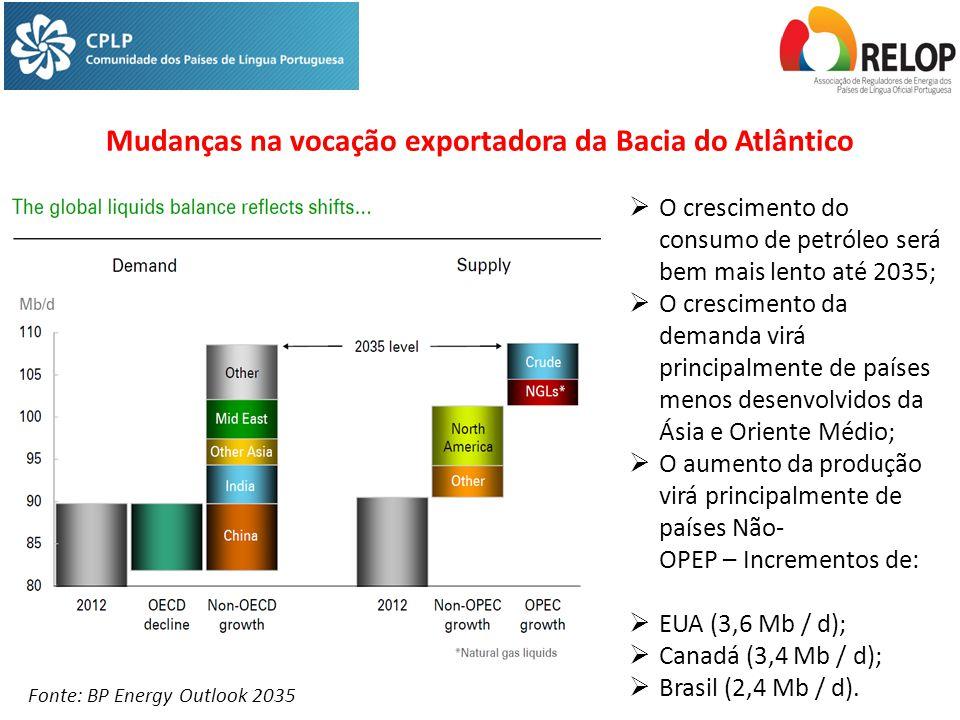 Fonte: BP Energy Outlook 2035  O crescimento do consumo de petróleo será bem mais lento até 2035;  O crescimento da demanda virá principalmente de países menos desenvolvidos da Ásia e Oriente Médio;  O aumento da produção virá principalmente de países Não- OPEP – Incrementos de:  EUA (3,6 Mb / d);  Canadá (3,4 Mb / d);  Brasil (2,4 Mb / d).