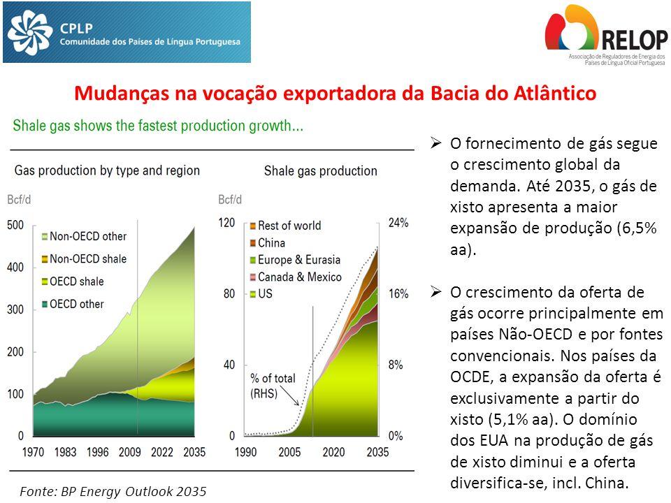Mudanças na vocação exportadora da Bacia do Atlântico Fonte: BP Energy Outlook 2035  O fornecimento de gás segue o crescimento global da demanda.