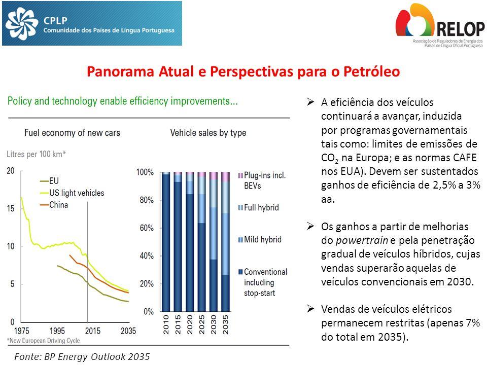 Fonte: BP Energy Outlook 2035  A eficiência dos veículos continuará a avançar, induzida por programas governamentais tais como: limites de emissões de CO 2 na Europa; e as normas CAFE nos EUA).