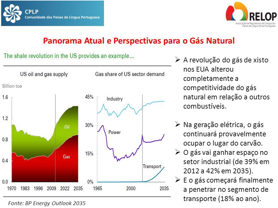 Panorama Atual e Perspectivas para o Gás Natural Fonte: BP Energy Outlook 2035  A revolução do gás de xisto nos EUA alterou completamente a competitividade do gás natural em relação a outros combustíveis.