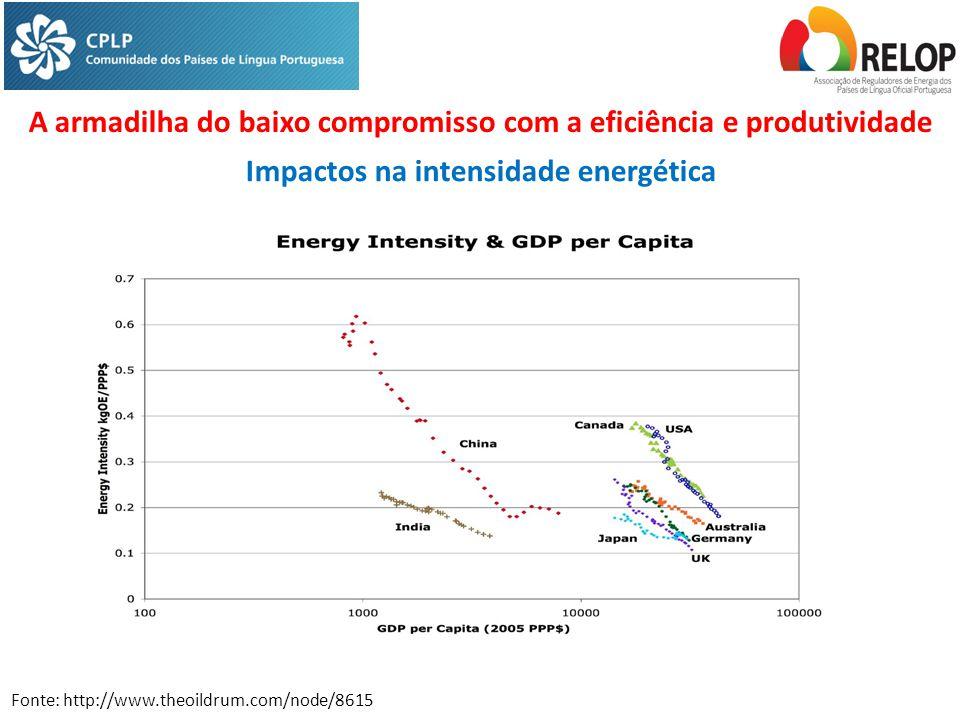 Fonte: http://www.theoildrum.com/node/8615 A armadilha do baixo compromisso com a eficiência e produtividade Impactos na intensidade energética