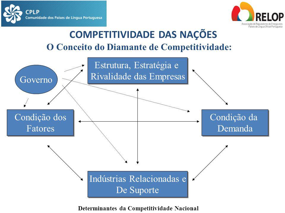 COMPETITIVIDADE DAS NAÇÕES O Conceito do Diamante de Competitividade: Determinantes da Competitividade Nacional Estrutura, Estratégia e Rivalidade das Empresas Estrutura, Estratégia e Rivalidade das Empresas Indústrias Relacionadas e De Suporte Indústrias Relacionadas e De Suporte Condição da Demanda Condição da Demanda Condição dos Fatores Condição dos Fatores Governo
