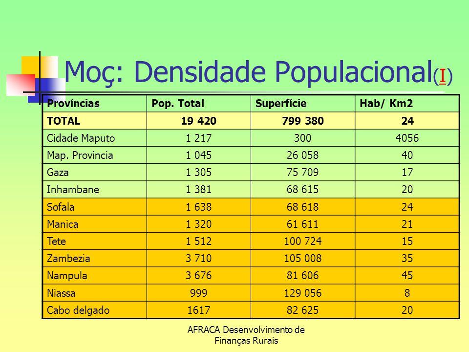 AFRACA Desenvolvimento de Finanças Rurais Moç: Densidade Populacional (I)I ProvínciasPop. TotalSuperfícieHab/ Km2 TOTAL19 420799 38024 Cidade Maputo1