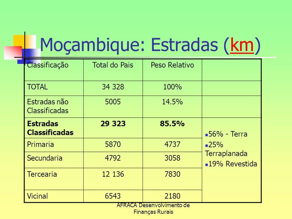AFRACA Desenvolvimento de Finanças Rurais Moçambique: Estradas (km)km ClassificaçãoTotal do PaisPeso Relativo TOTAL34 328100% Estradas não Classificad