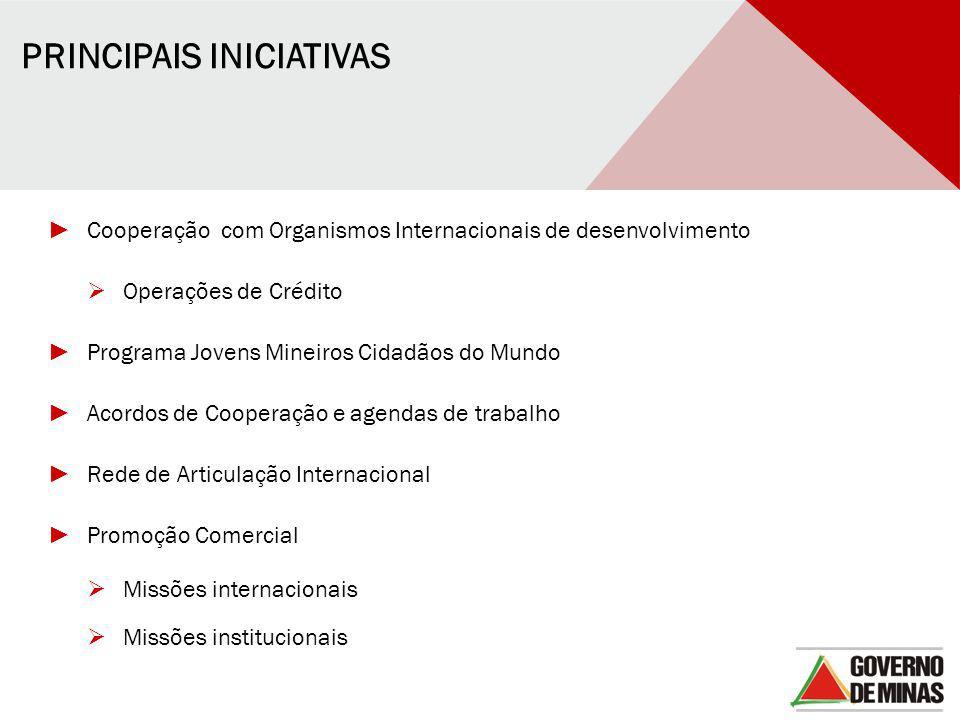 PRINCIPAIS INICIATIVAS ► Cooperação com Organismos Internacionais de desenvolvimento  Operações de Crédito ► Programa Jovens Mineiros Cidadãos do Mun
