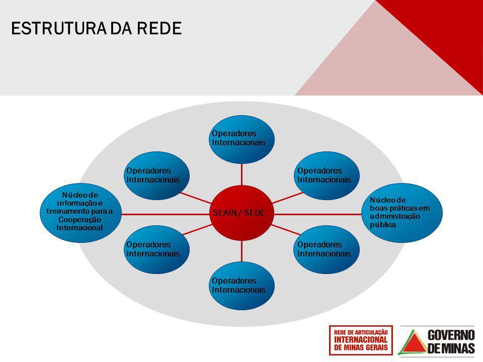 Operadores Internacionais Núcleo de informação e treinamento para a Cooperação Internacional SEAIN / SEDE Operadores Internacionais Núcleo de boas prá