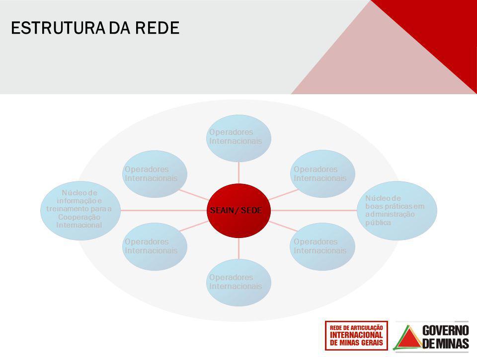 Núcleo de informação e treinamento para a Cooperação Internacional Operadores Internacionais Operadores Internacionais Operadores Internacionais Opera