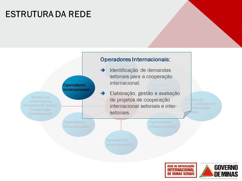 Núcleo de informação e treinamento para a Cooperação Internacional SEAIN / SEDE Operadores Internacionais Operadores Internacionais Operadores Interna