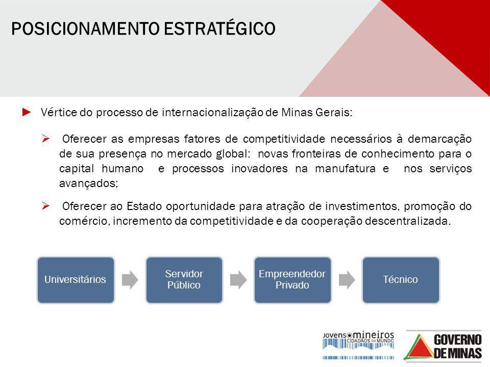 POSICIONAMENTO ESTRATÉGICO ► Vértice do processo de internacionalização de Minas Gerais:  Oferecer as empresas fatores de competitividade necessários