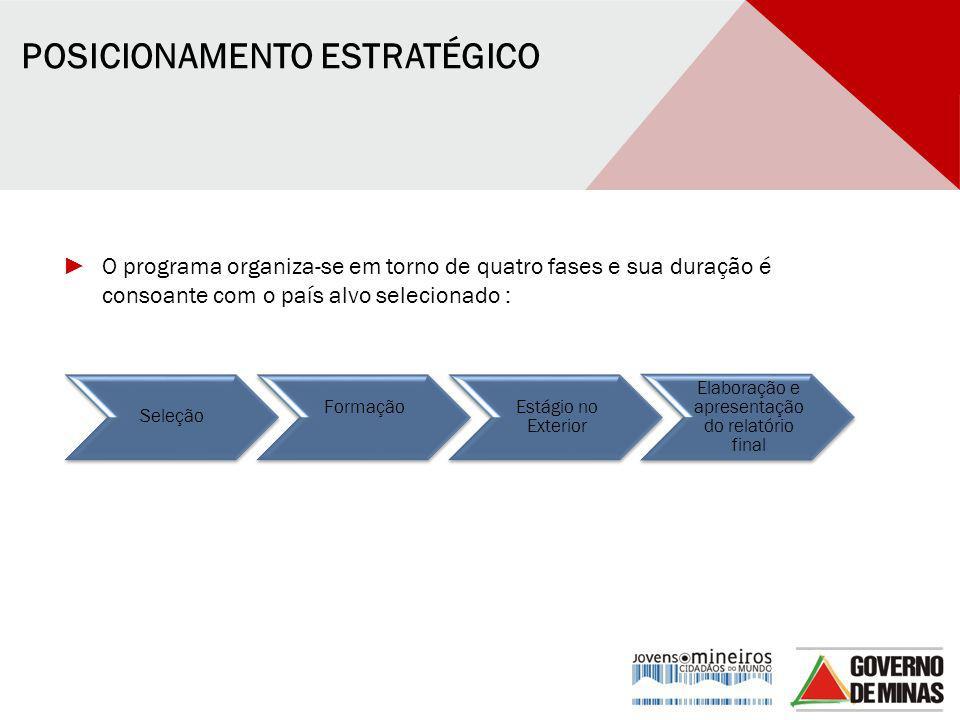 POSICIONAMENTO ESTRATÉGICO ► O programa organiza-se em torno de quatro fases e sua duração é consoante com o país alvo selecionado : Seleção FormaçãoE