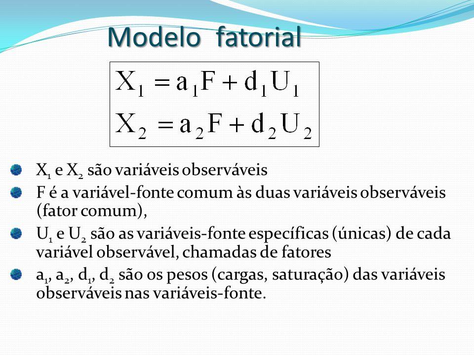 Modelo fatorial X 1 e X 2 são variáveis observáveis F é a variável-fonte comum às duas variáveis observáveis (fator comum), U 1 e U 2 são as variáveis-fonte específicas (únicas) de cada variável observável, chamadas de fatores a 1, a 2, d 1, d 2 são os pesos (cargas, saturação) das variáveis observáveis nas variáveis-fonte.