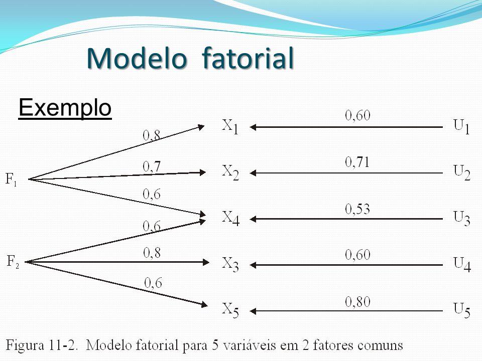 Exemplo Modelo fatorial