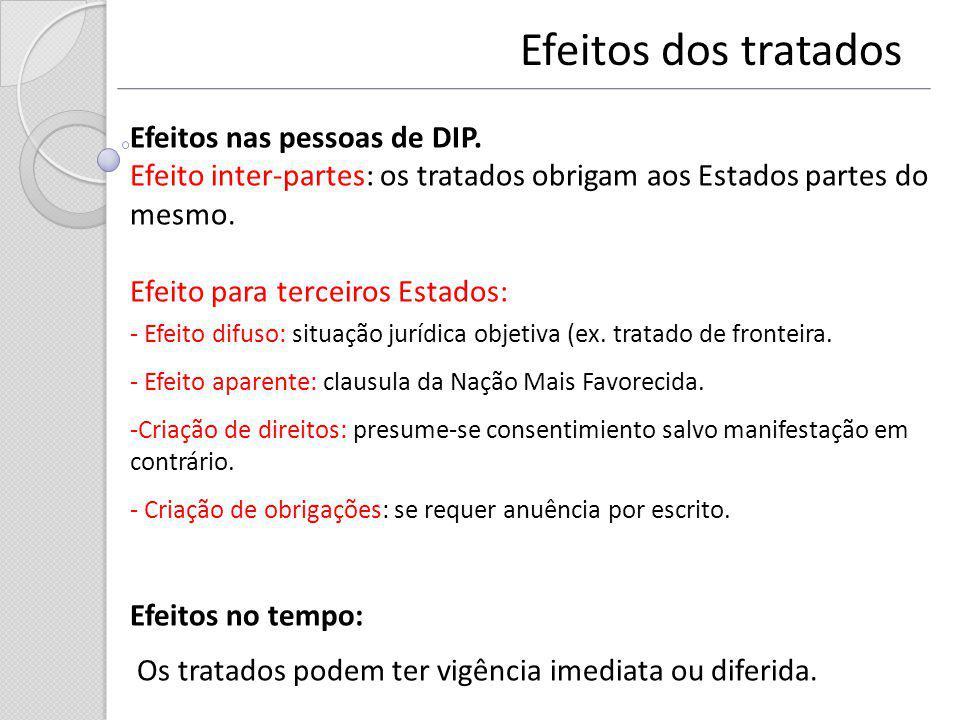 Efeitos dos tratados Efeitos nas pessoas de DIP. Efeito inter-partes: os tratados obrigam aos Estados partes do mesmo. Efeito para terceiros Estados: