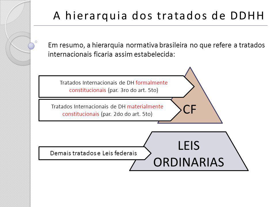 LEIS ORDINARIAS Demais tratados e Leis federais CF Em resumo, a hierarquia normativa brasileira no que refere a tratados internacionais ficaria assim