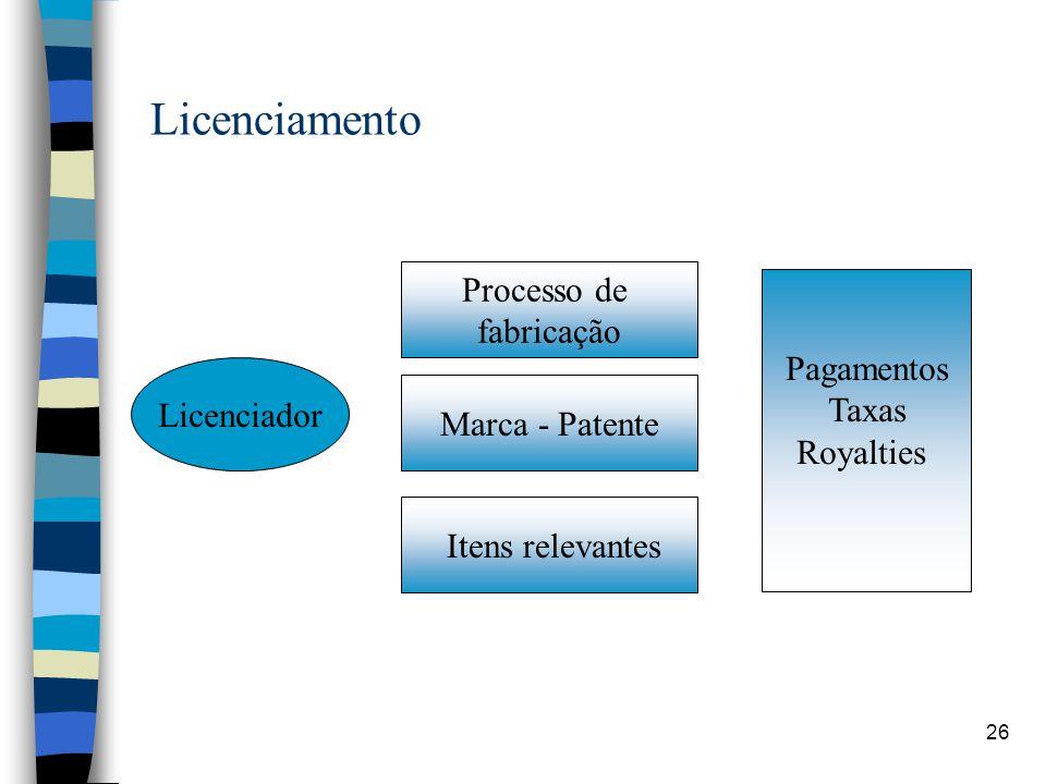 26 Licenciamento Licenciador Marca - Patente Processo de fabricação Itens relevantes Pagamentos Taxas Royalties