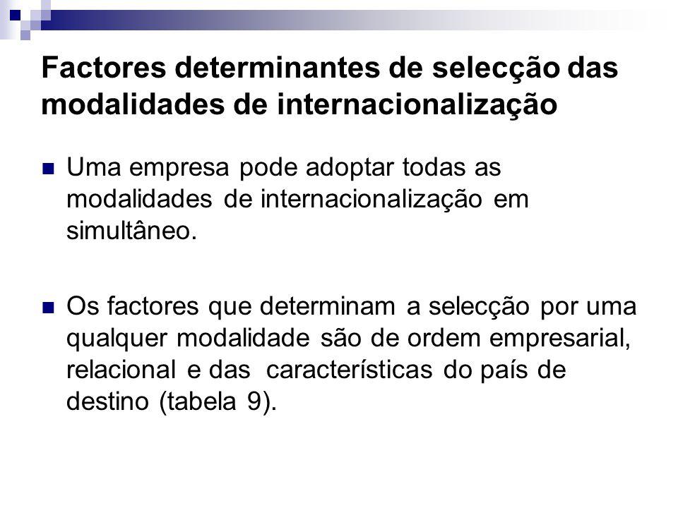 Factores determinantes de selecção das modalidades de internacionalização Uma empresa pode adoptar todas as modalidades de internacionalização em simu