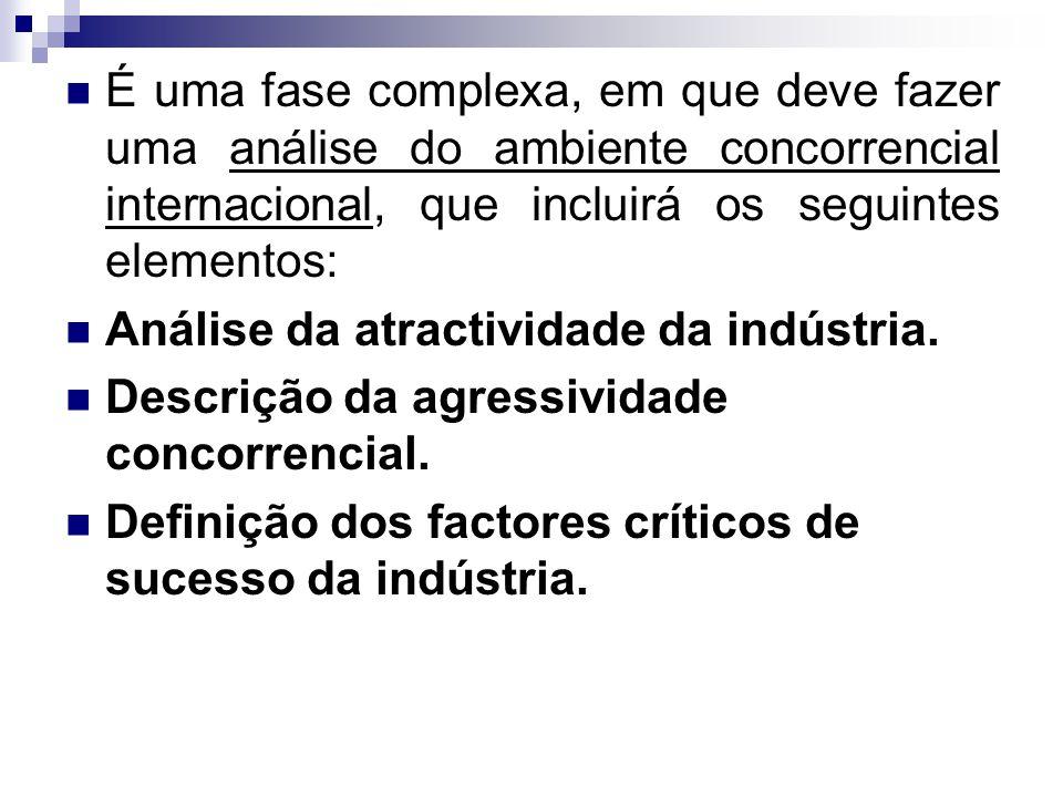 É uma fase complexa, em que deve fazer uma análise do ambiente concorrencial internacional, que incluirá os seguintes elementos: Análise da atractividade da indústria.