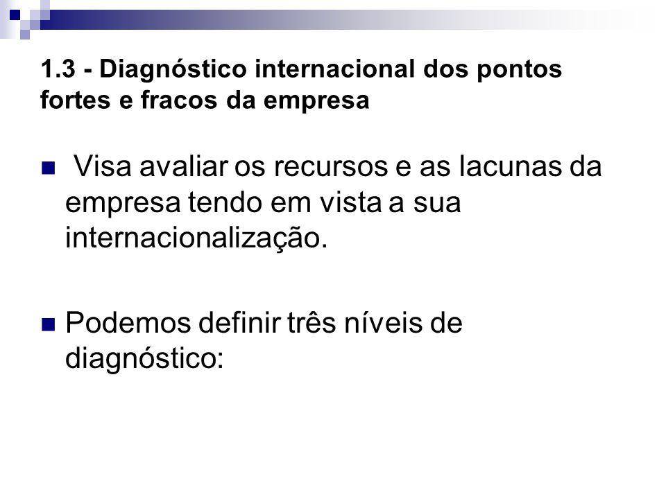 1.3 - Diagnóstico internacional dos pontos fortes e fracos da empresa Visa avaliar os recursos e as lacunas da empresa tendo em vista a sua internacio