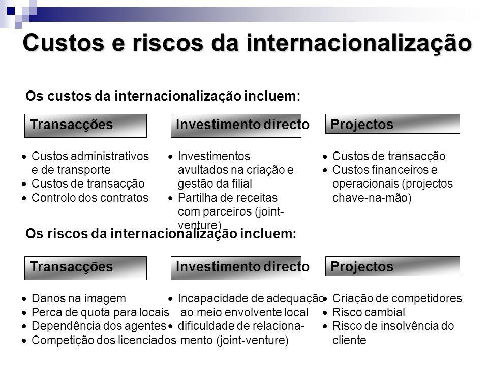 Os custos da internacionalização incluem: Custos e riscos da internacionalização Os riscos da internacionalização incluem:  Custos administrativos e