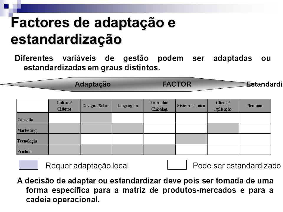 Factores de adaptação e estandardização Diferentes variáveis de gestão podem ser adaptadas ou estandardizadas em graus distintos. A decisão de adaptar